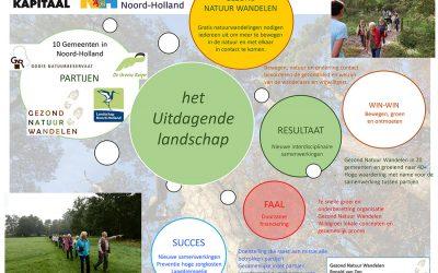 Kenniscafé Provincie Noord-Holland.