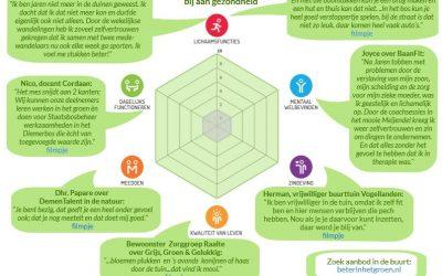 Zo draagt Beter In Het Groen bij aan gezondheid