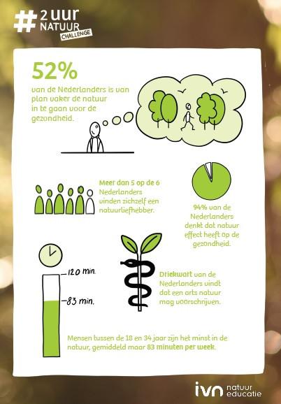 infographic IVN #2uurnatuur Challenge