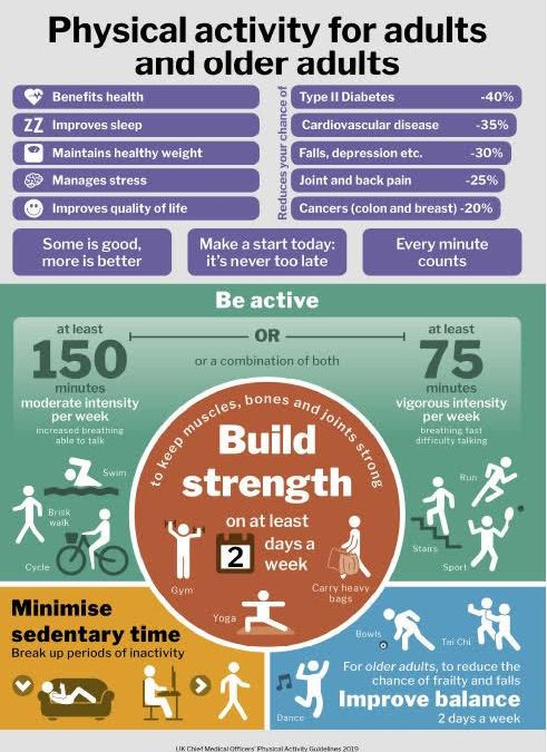 Physical activity for adults and older adults